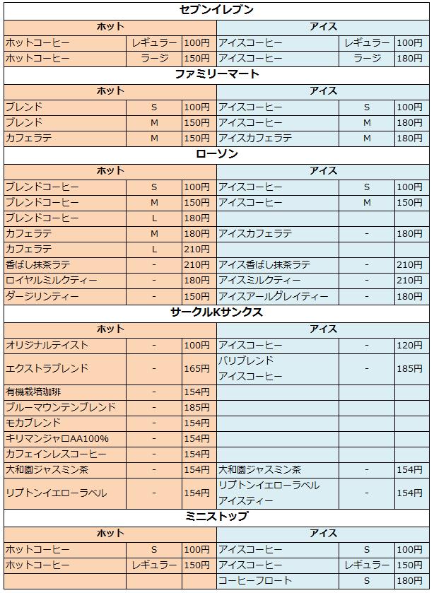 20141003_最新版コンビニコーヒー料金一覧表