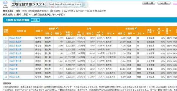 国土交通省-土地総合情報システム02