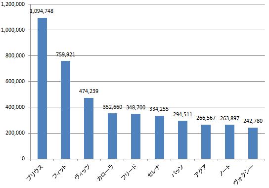 2009-2012新車累計荷台数数