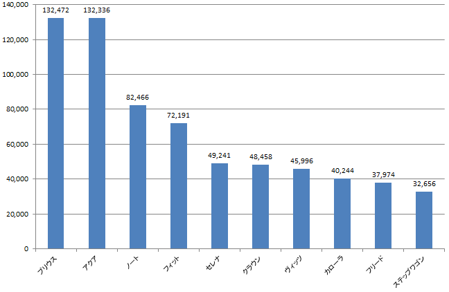2013年1-6月期新車出荷台数
