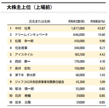 アライドアーキテクツの株主構成