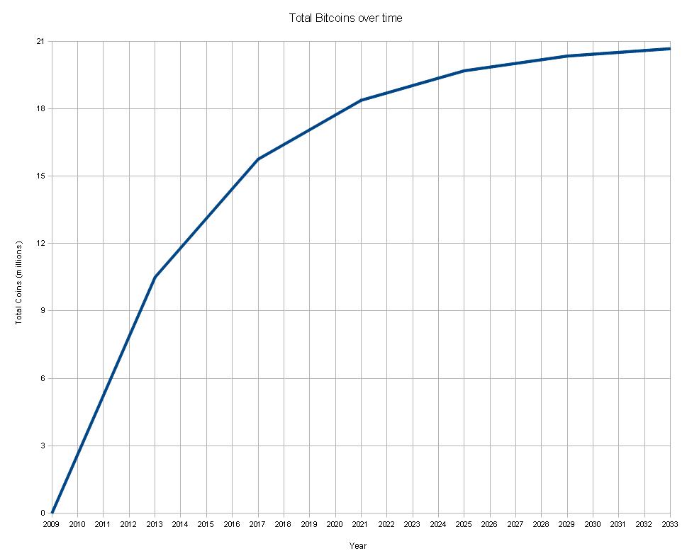 ビットコインの埋蔵量、総量グラフ