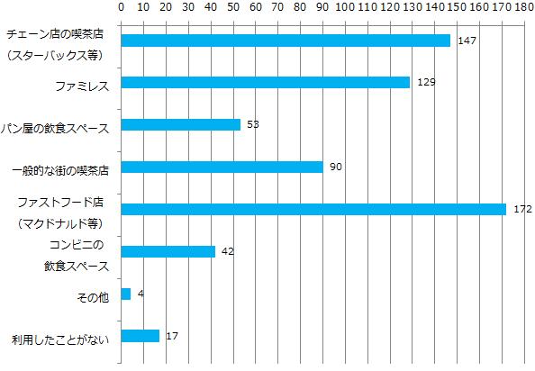 Q1-喫茶店としてよく利用するお店の形態_グラフ