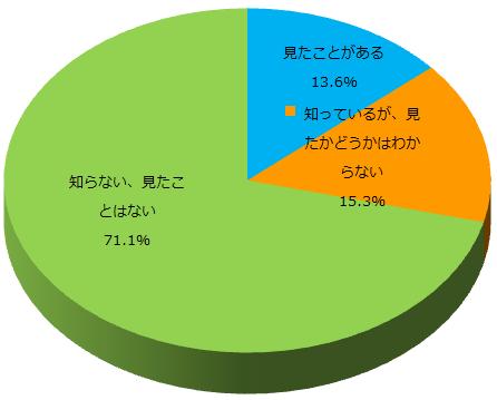 Q4 U-NOTEを見たことはありますか_グラフ