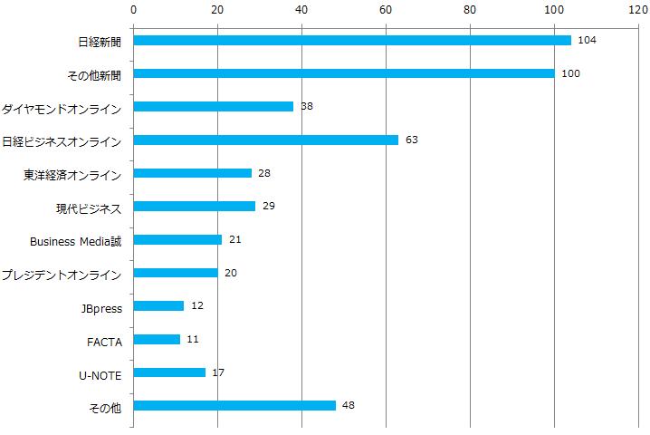 Q2WEBで良く見る媒体_グラフ