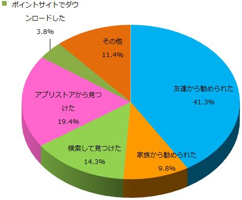 通話アプリに関するアンケート_Q4_グラフ