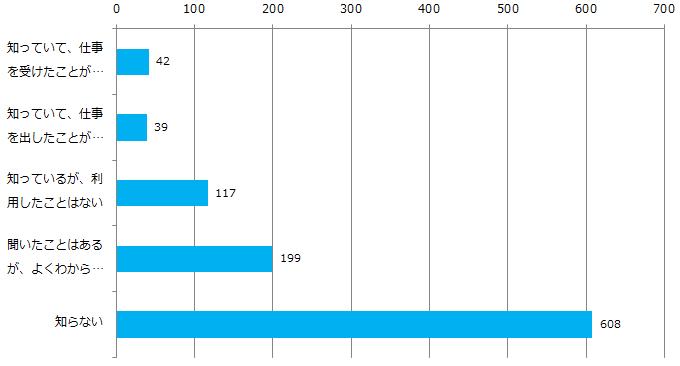 クラウドソーシングに対する認知度調査_Q1_グラフ