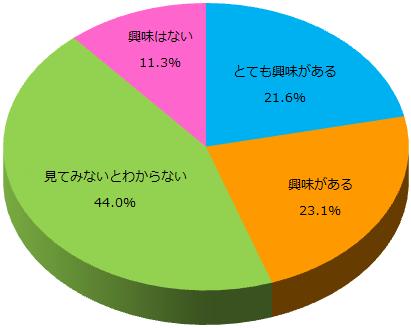 スーツに関するアンケート_Q5_グラフ