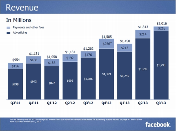 facebook売上高推移