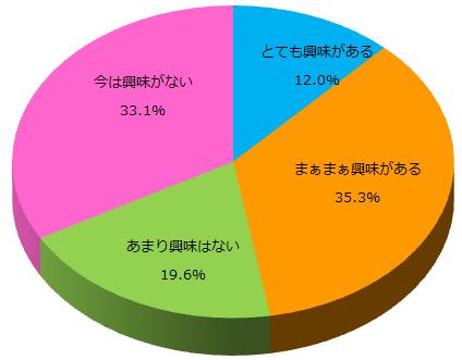 ダイエットの興味に関するアンケート_Q4_グラフ