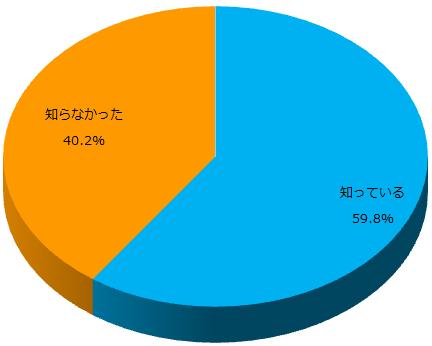スーツに関するアンケート_Q4_グラフ