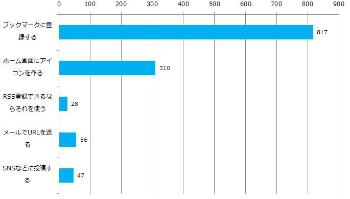 スマートフォンのブックマークに関して_Q1_グラフ