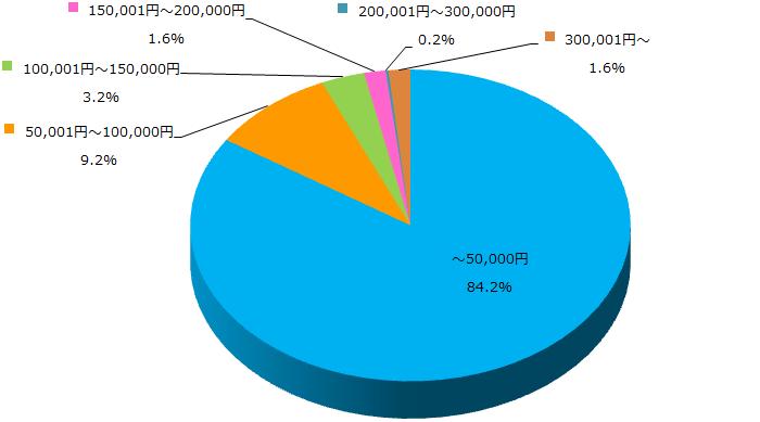 ダイエットの興味に関するアンケート_Q2_グラフ