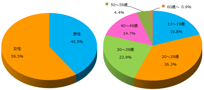 お小遣いサイトに関するアンケート_グラフ