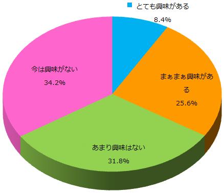 Q5Five Seatsの興味_グラフ