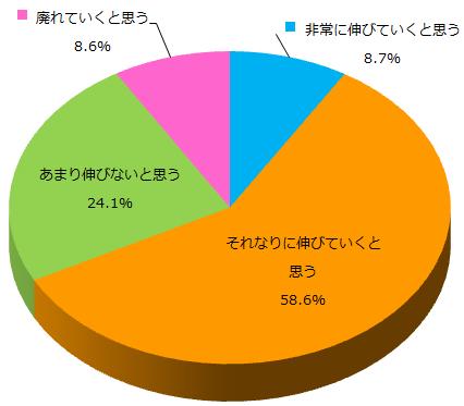 クラウドソーシングに対する認知度調査_Q3グラフ