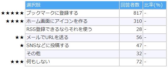 スマートフォンのブックマークに関して_Q1 (1)