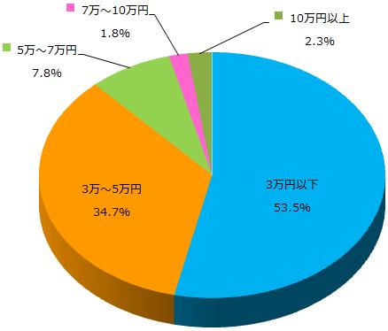 スーツに関するアンケート_Q2_グラフ
