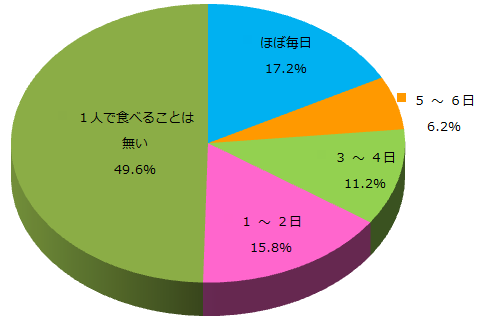 Q1週に何回1人で夕食を食べますか_グラフ