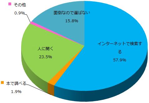 通話アプリに関するアンケート_Q5_グラフ