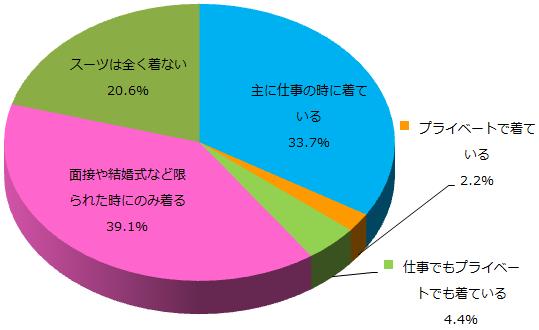 スーツに関するアンケート_Q1_グラフ