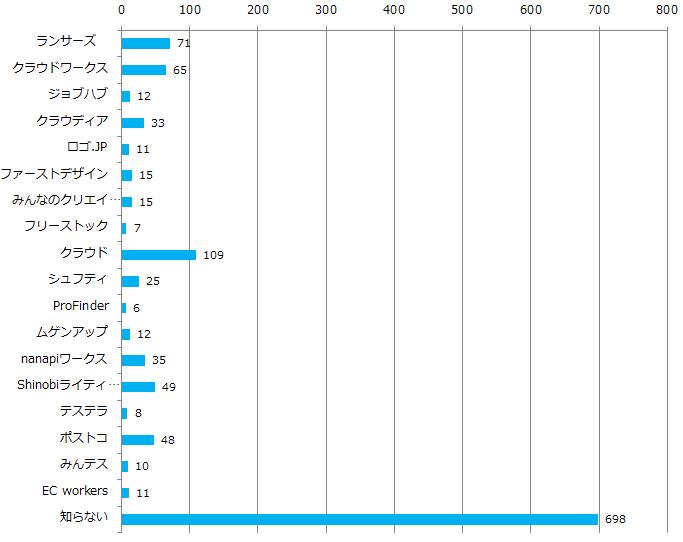 クラウドソーシングに対する認知度調査_Q2グラフ