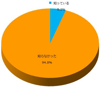 ダイエットの興味に関するアンケート_Q1_グラフ