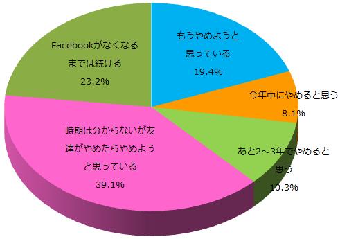 Facebookに関する意識調査_Q4グラフ