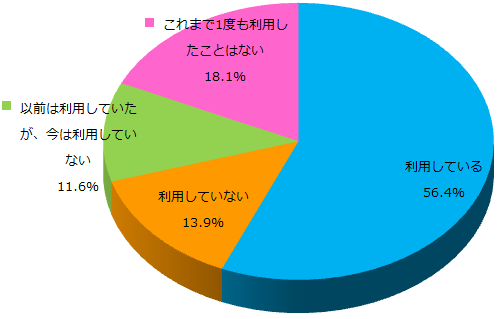 Facebookに関する意識調査_Q1グラフ