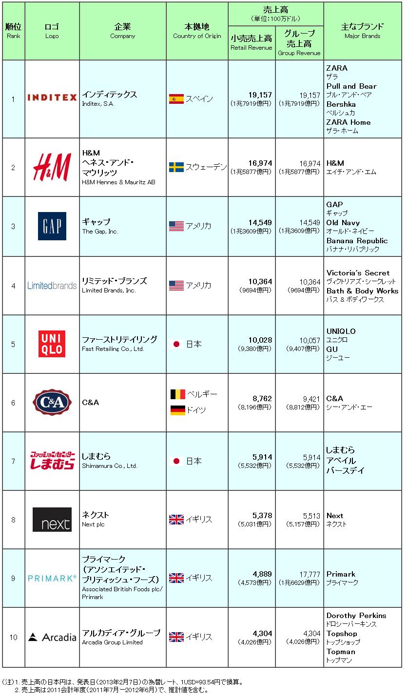 世界のアパレル業界売上高ランキング