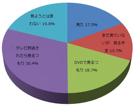ディズニーアニメに関するアンケートq1_graph