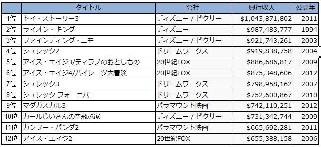 ハリウッドアニメ興行収入ランキング