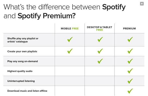 Spotify無料会員、有料会員の機能違い