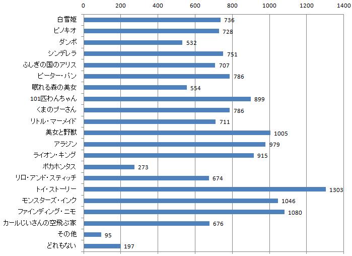 ディズニーアニメに関するアンケートq2_graph