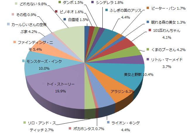 ディズニーアニメに関するアンケートq3_graph