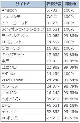 日本の大手スマホサイト表示速度_3G回線