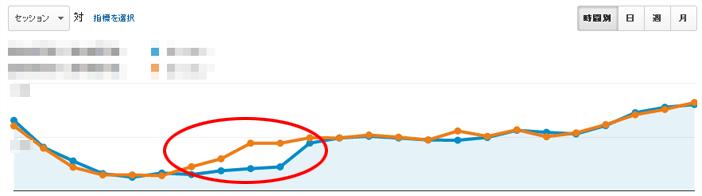 表示速度が遅いときのアクセス数グラフ