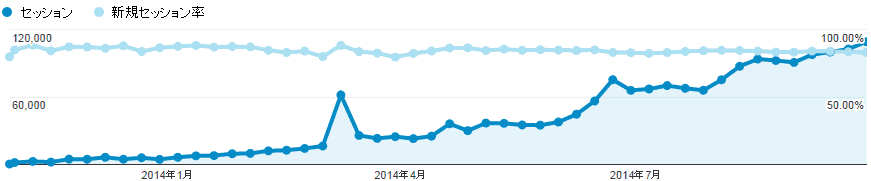 Googleアナリティクス_新規セッション率は常に80%以上