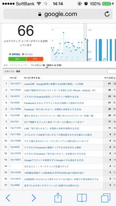 スマホブラウザでGoogleアナリティク設定-リアルタイムコンテンツページビュー