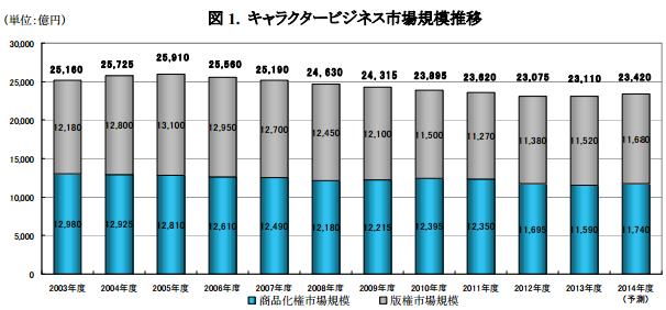 キャラクタービジネス市場規模推移2014