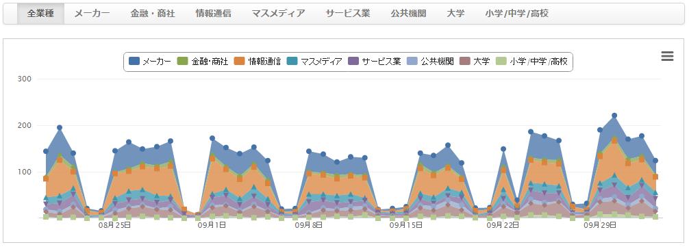 Yahoo!アクセス解析_訪問組織ランキング_グラフ