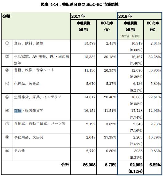 2018年物販系分野の BtoC-EC 市場規模