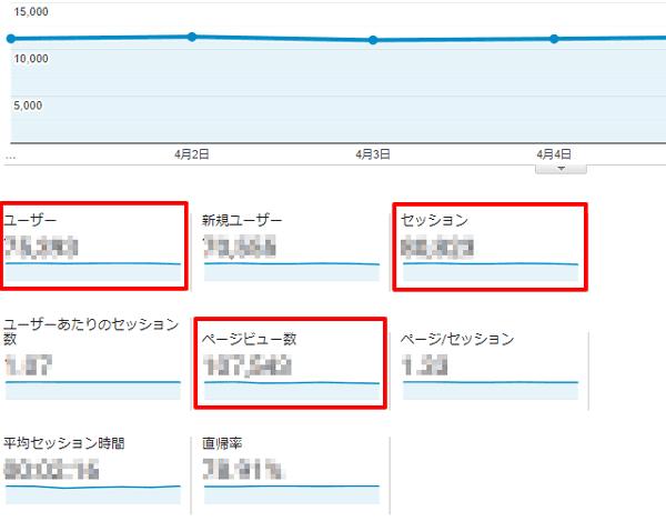Googleアナリティクスのユーザー数、セッション数、ページビュー数