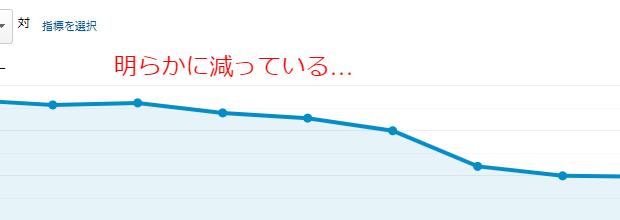 アクセス数が減少しているGoogleアナリティクスの画面