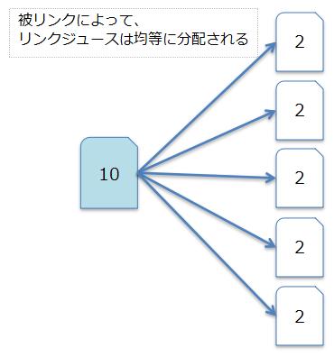 リンクジュースの説明図
