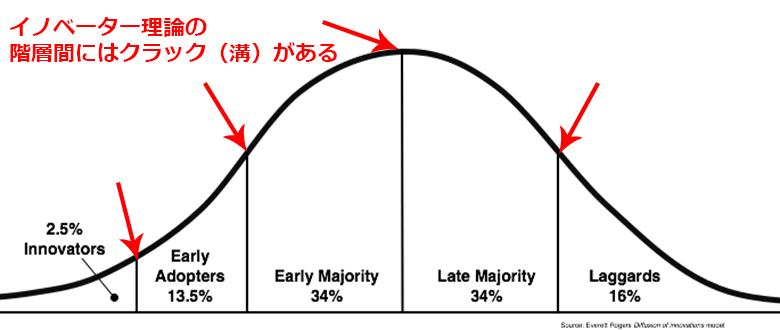 イノベーター理論とクラックの位置