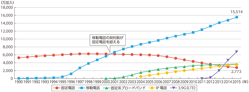 携帯電話サービス加入契約者数の推移