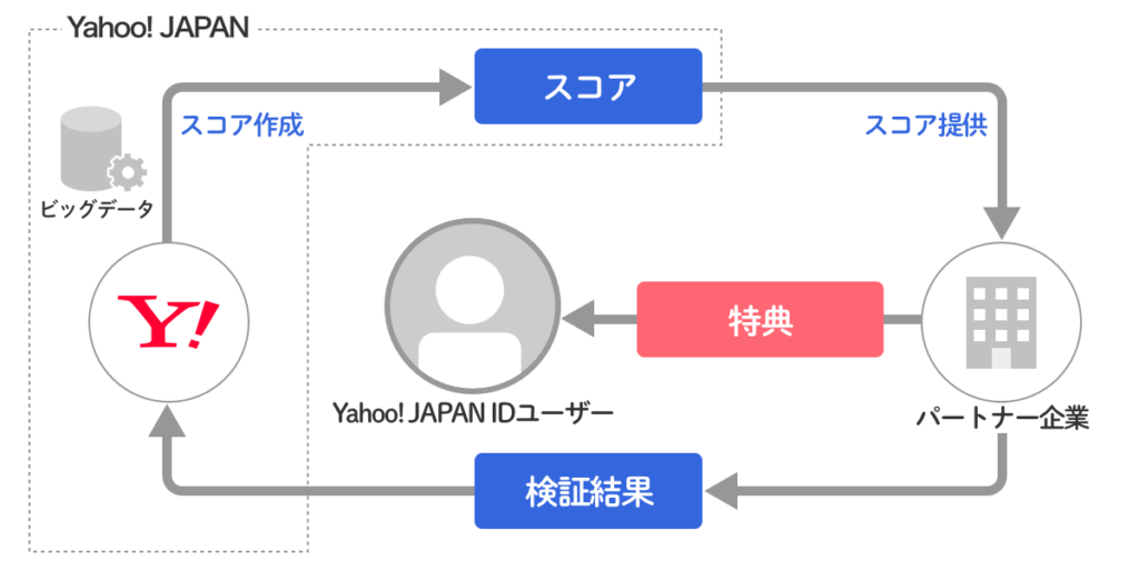 Yahoo!スコアのイメージ