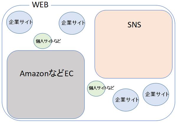 WEBとSNSの関係