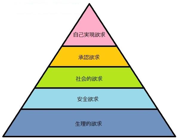 マズローの欲求5段階説とは?自己実現論のマーケティング活用